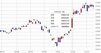 2014-11-22株価.jpg